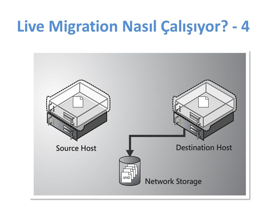 Live Migration Nasıl Çalışıyor - 4