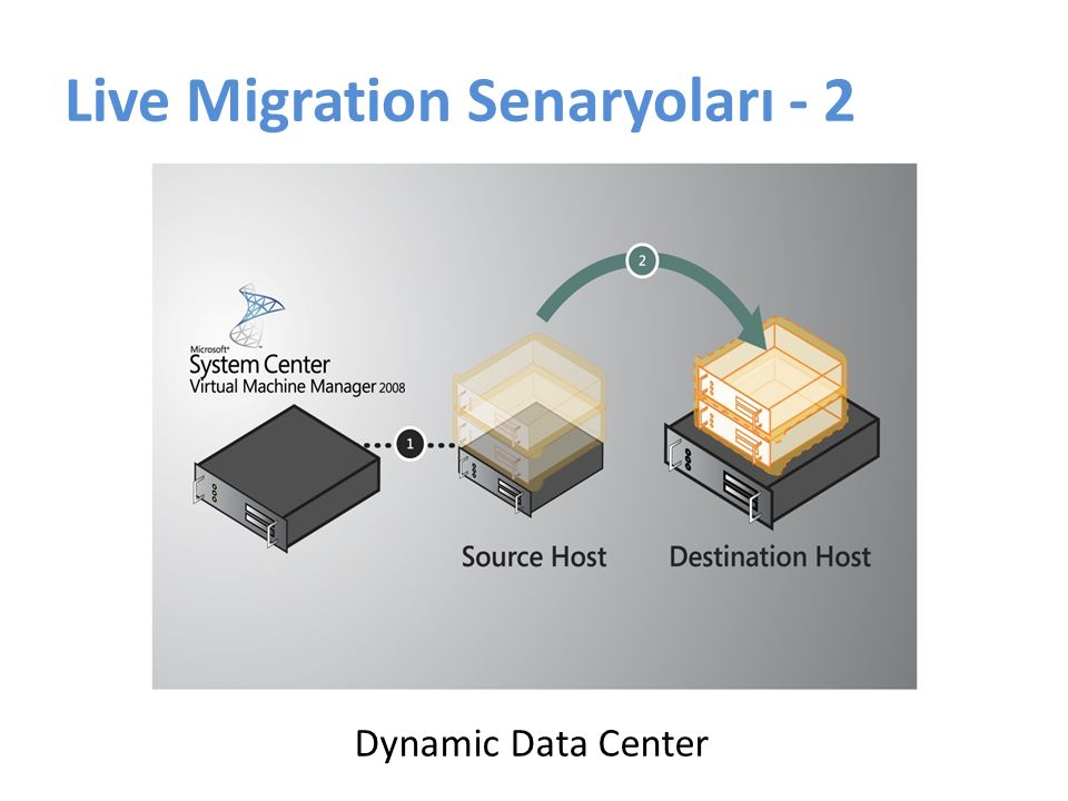 Live Migration Senaryoları - 2 Dynamic Data Center
