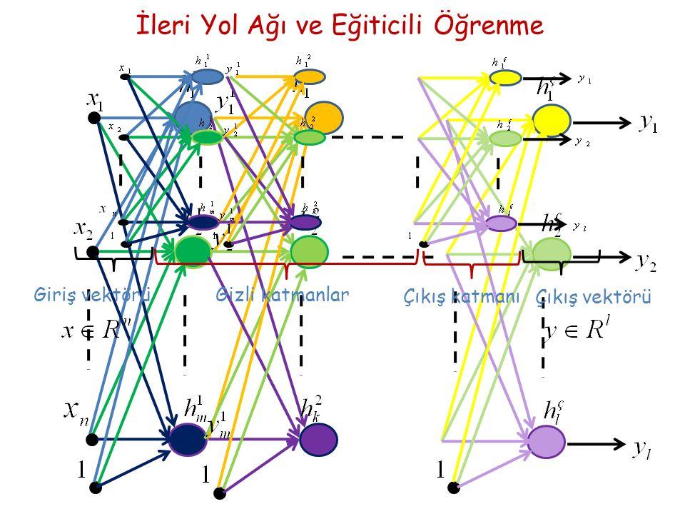 GirişGizli katman 1 Gizli katman 2 Çıkış http://www.oscarkilo.net/wiki/images/8/84/Ffperceptron.png Ağ yapısı giriş katmanı işlem yapan gizli katmanlar işlem yapan çıkış katmanı Nöron sürekli türetilebilir, lineer olmayan aktivasyon fonksiyonu var Eğitim eğiticili öğrenme Öğrenme algoritması geriye yayılım Çok Katmanlı Algılayıcı-ÇKA (Multi-Layer Perceptron)