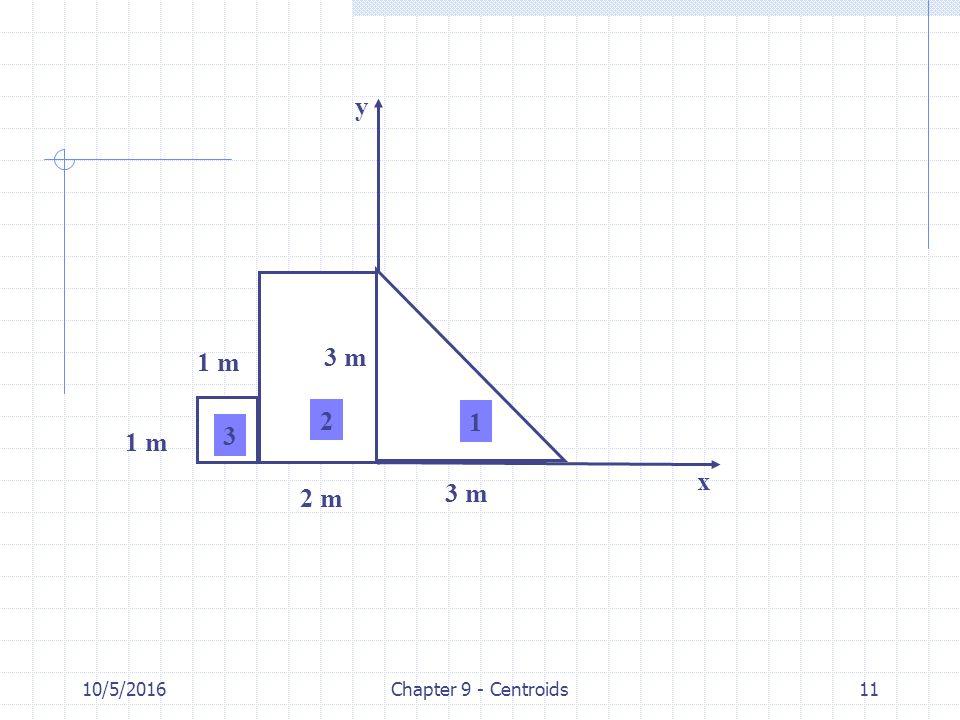 10/5/2016Chapter 9 - Centroids11 1 m 2 m 3 m 1 2 3 x y
