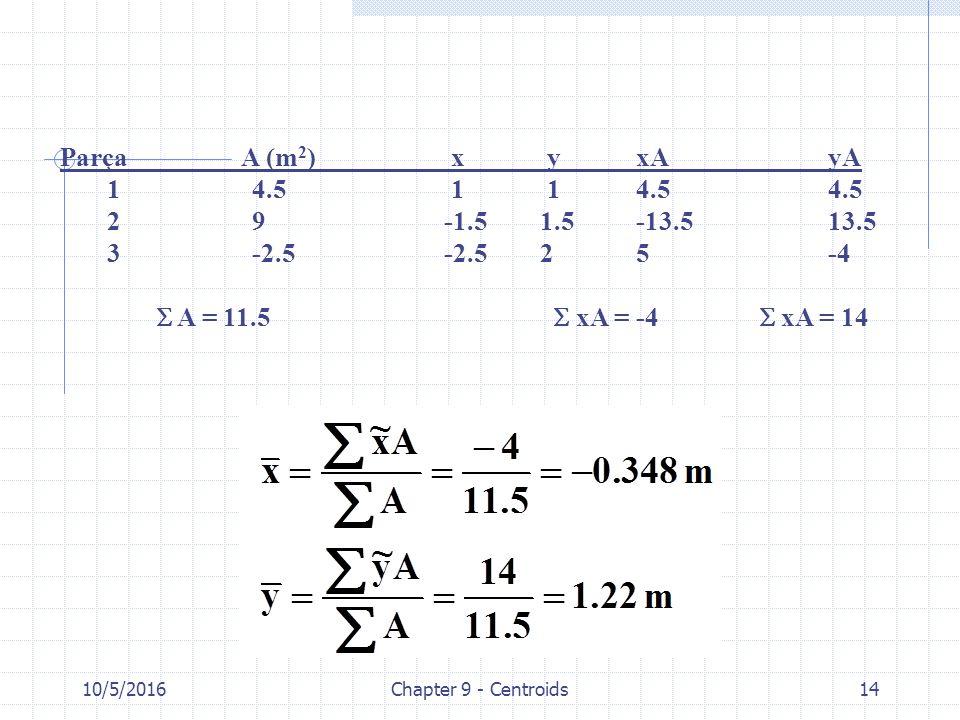 10/5/2016Chapter 9 - Centroids14 Parça A (m 2 ) x yxAyA 14.5 1 14.54.5 29-1.51.5-13.513.5 3-2.5-2.525-4  A = 11.5  xA = -4  xA = 14