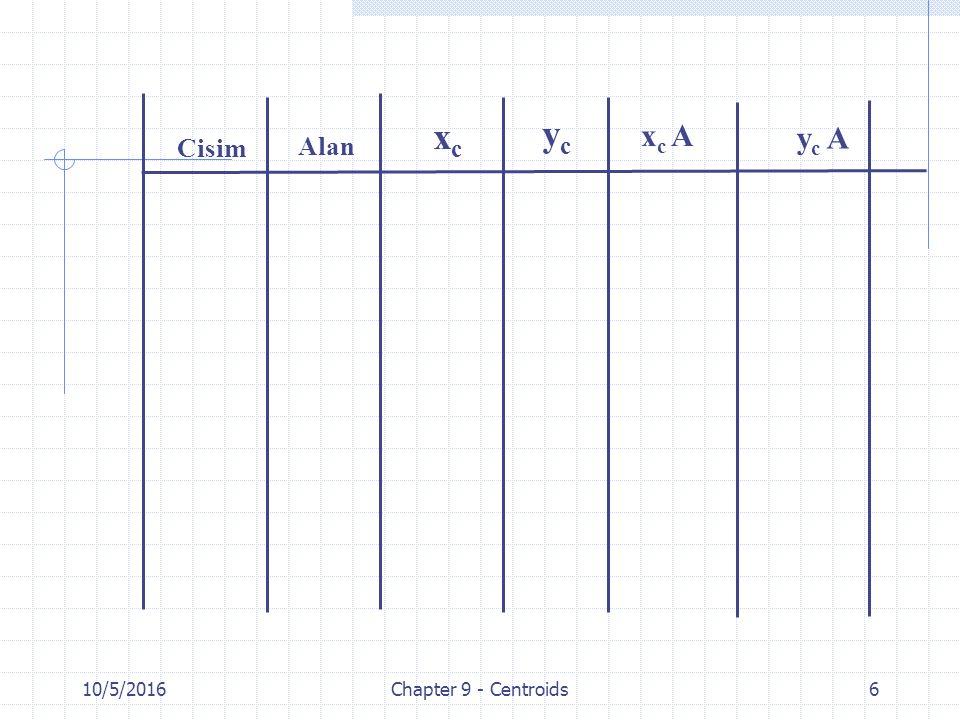 10/5/2016Chapter 9 - Centroids6 Alan Cisim xcxc ycyc x c A y c A