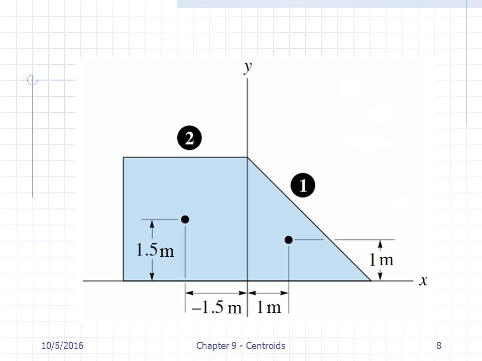 10/5/2016Chapter 9 - Centroids29