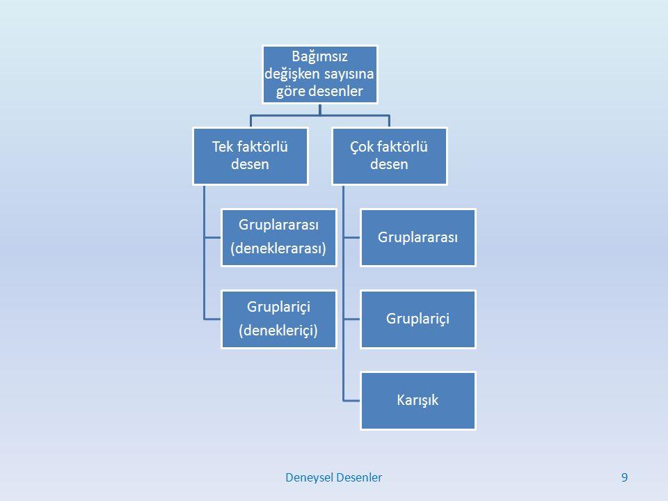 Bağımsız değişken sayısına göre desenler Tek faktörlü desen Gruplararası (deneklerarası) Gruplariçi (denekleriçi) Çok faktörlü desen Gruplararası Gruplariçi Karışık Deneysel Desenler9