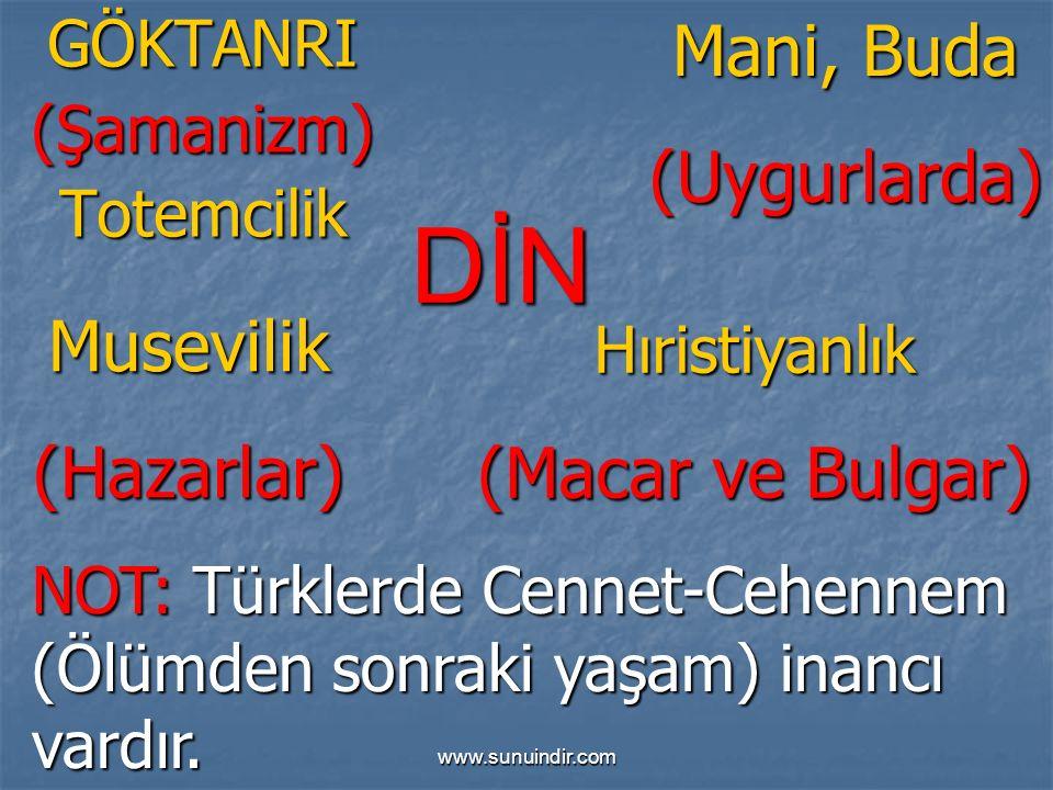 www.sunuindir.com DİN GÖKTANRI(Şamanizm)Totemcilik Mani, Buda (Uygurlarda)Musevilik(Hazarlar) NOT: Türklerde Cennet-Cehennem (Ölümden sonraki yaşam) inancı vardır.