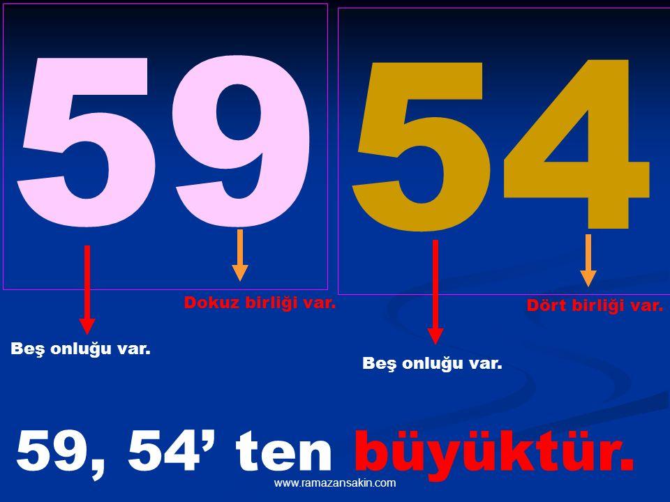 www.ramazansakin.com 59 54 Beş onluğu var. Beş onluğu var. Dokuz birliği var. Dört birliği var. 59, 54' ten büyüktür.