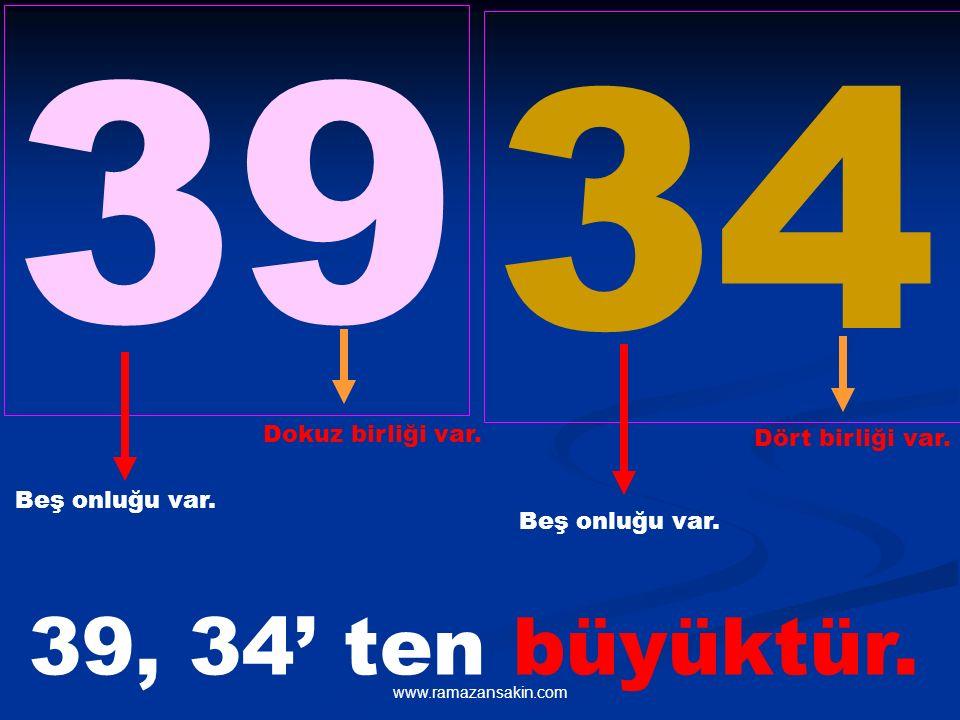 39 34 Beş onluğu var. Beş onluğu var. Dokuz birliği var. Dört birliği var. 39, 34' ten büyüktür.