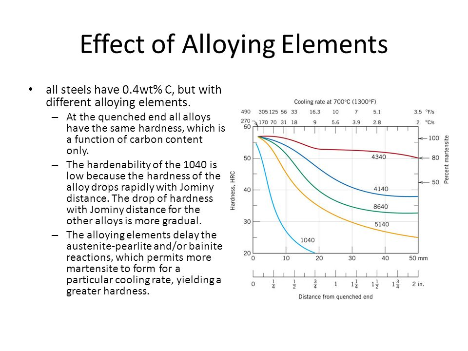 Hardenability dr h k khaira professor in msme manit bhopal effect of alloying elements all steels have 04wt c but with different alloying ccuart Choice Image