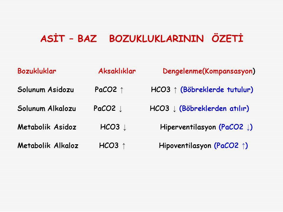 ASİT – BAZ BOZUKLUKLARININ ÖZETİ Bozukluklar Aksaklıklar Dengelenme(Kompansasyon) Solunum Asidozu PaCO2 ↑ HCO3 ↑ (Böbreklerde tutulur) Solunum Alkaloz
