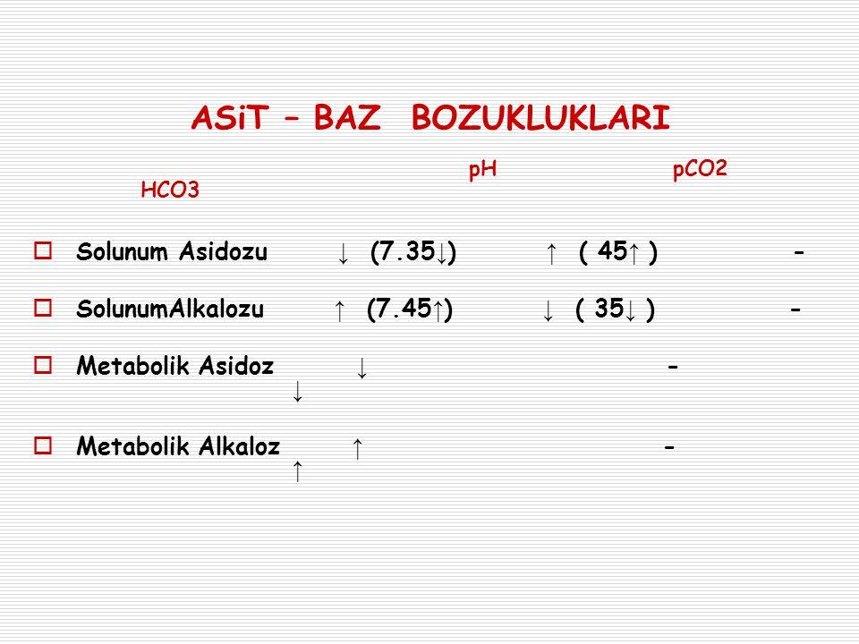 ASiT – BAZ BOZUKLUKLARI pH pCO2 HCO3  Solunum Asidozu ↓ (7.35 ↓ ) ↑ ( 45 ↑ ) -  SolunumAlkalozu ↑ (7.45 ↑ ) ↓ ( 35 ↓ ) -  Metabolik Asidoz ↓ - ↓ 