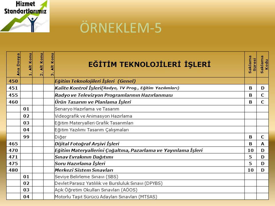 Ana Dosya 1. Alt Konu2. Alt Konu3. Alt Konu EĞİTİM TEKNOLOJİLERİ İŞLERİ Saklama Süresi Saklama Kodu 450 Eğitim Teknolojileri İşleri (Genel) 451 Kalite