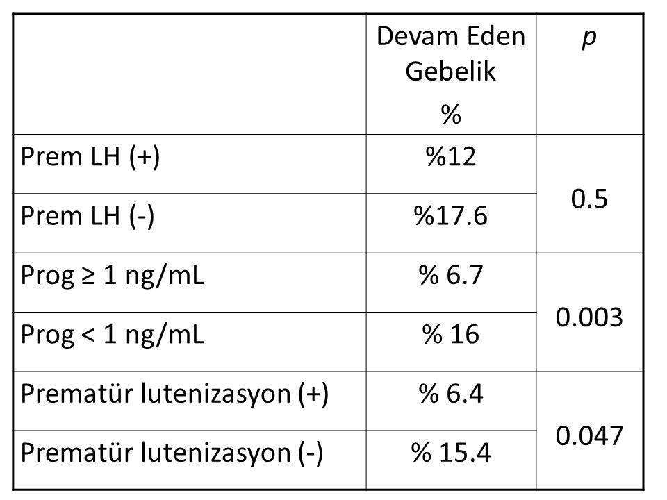 Devam Eden Gebelik % p Prem LH (+)%12 0.5 Prem LH (-)%17.6 Prog ≥ 1 ng/mL% 6.7 0.003 Prog < 1 ng/mL% 16 Prematür lutenizasyon (+)% 6.4 0.047 Prematür lutenizasyon (-)% 15.4
