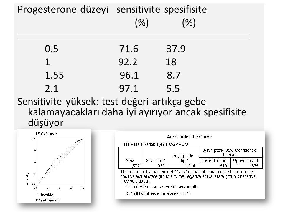 Progesterone düzeyi sensitivite spesifisite (%) (%) 0.5 71.6 37.9 1 92.2 18 1.55 96.1 8.7 2.1 97.1 5.5 Sensitivite yüksek: test değeri artıkça gebe kalamayacakları daha iyi ayırıyor ancak spesifisite düşüyor