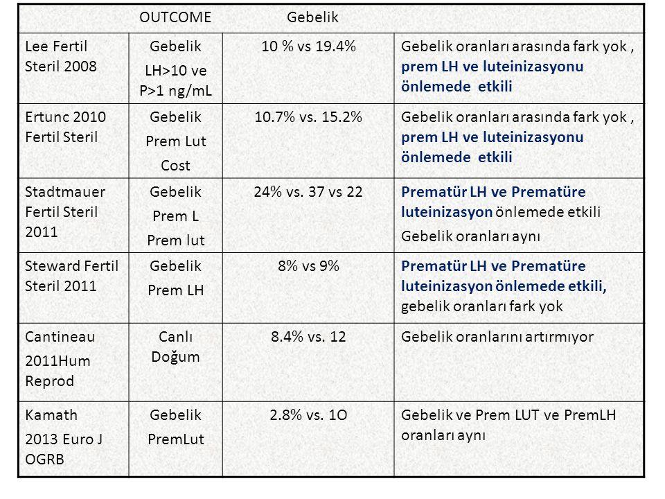 OUTCOME Gebelik Lee Fertil Steril 2008 Gebelik LH>10 ve P>1 ng/mL 10 % vs 19.4%Gebelik oranları arasında fark yok, prem LH ve luteinizasyonu önlemede etkili Ertunc 2010 Fertil Steril Gebelik Prem Lut Cost 10.7% vs.