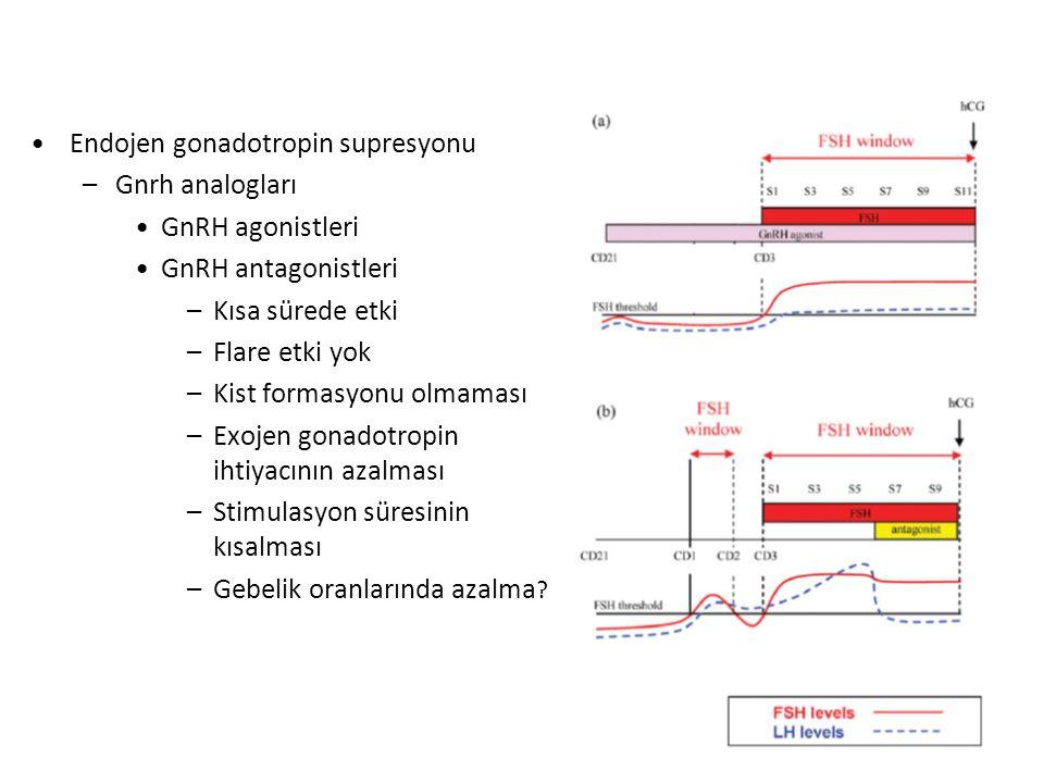 Endojen gonadotropin supresyonu –Gnrh analogları GnRH agonistleri GnRH antagonistleri –Kısa sürede etki –Flare etki yok –Kist formasyonu olmaması –Exojen gonadotropin ihtiyacının azalması –Stimulasyon süresinin kısalması –Gebelik oranlarında azalma ?