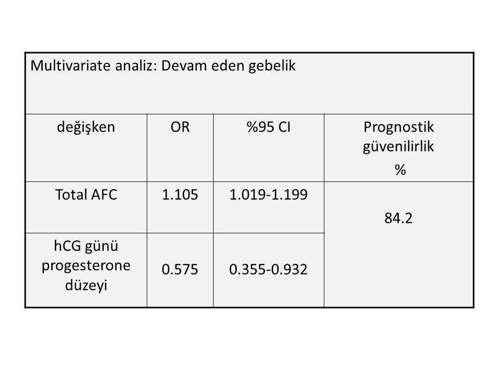 Multivariate analiz: Devam eden gebelik değişkenOR%95 CIPrognostik güvenilirlik % Total AFC1.1051.019-1.199 84.2 hCG günü progesterone düzeyi 0.5750.355-0.932