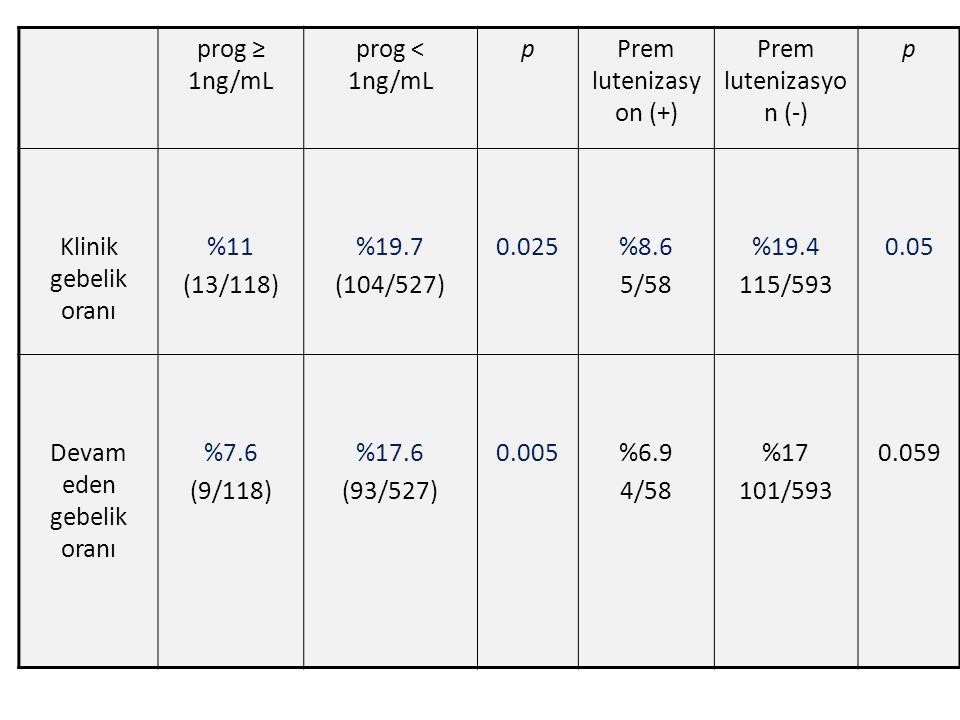 prog ≥ 1ng/mL prog < 1ng/mL pPrem lutenizasy on (+) Prem lutenizasyo n (-) p Klinik gebelik oranı %11 (13/118) %19.7 (104/527) 0.025%8.6 5/58 %19.4 115/593 0.05 Devam eden gebelik oranı %7.6 (9/118) %17.6 (93/527) 0.005%6.9 4/58 %17 101/593 0.059