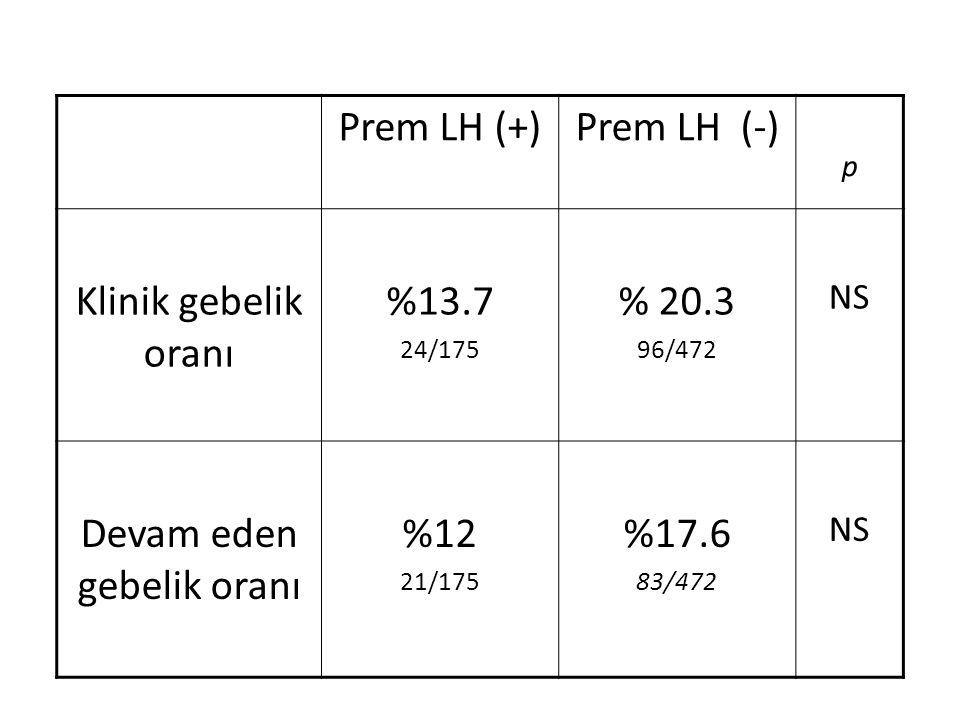Prem LH (+)Prem LH (-) p Klinik gebelik oranı %13.7 24/175 % 20.3 96/472 NS Devam eden gebelik oranı %12 21/175 %17.6 83/472 NS