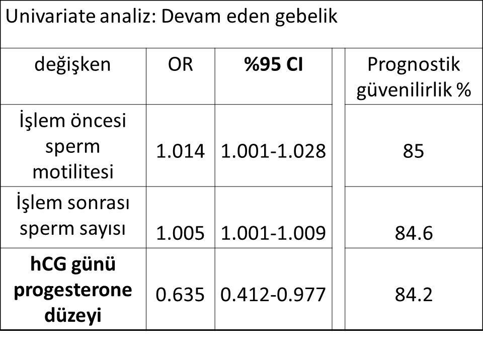 Univariate analiz: Devam eden gebelik değişkenOR%95 CIPrognostik güvenilirlik % İşlem öncesi sperm motilitesi 1.0141.001-1.02885 İşlem sonrası sperm sayısı 1.0051.001-1.00984.6 hCG günü progesterone düzeyi 0.6350.412-0.97784.2