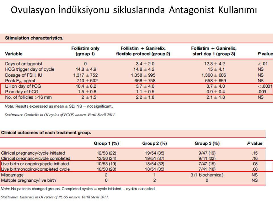 PCOS hastalarında OI sikluslarında yüksek premature LH (%21) ve luteinizasyon (%30), Fleming R.