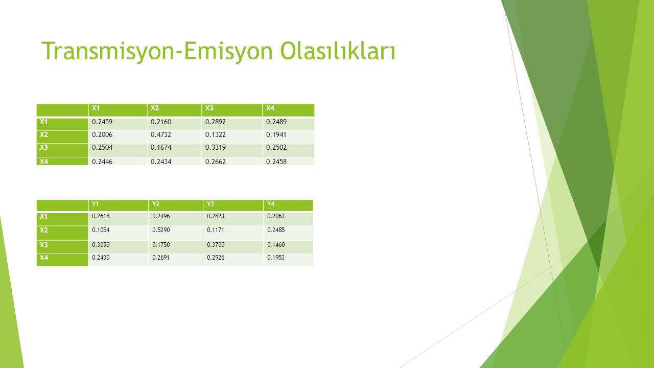 Transmisyon-Emisyon Olasılıkları X1X2X3X4 X10.24590.21600.28920.2489 X20.20060.47320.13220.1941 X30.25040.16740.33190.2502 X40.24460.24340.26620.2458
