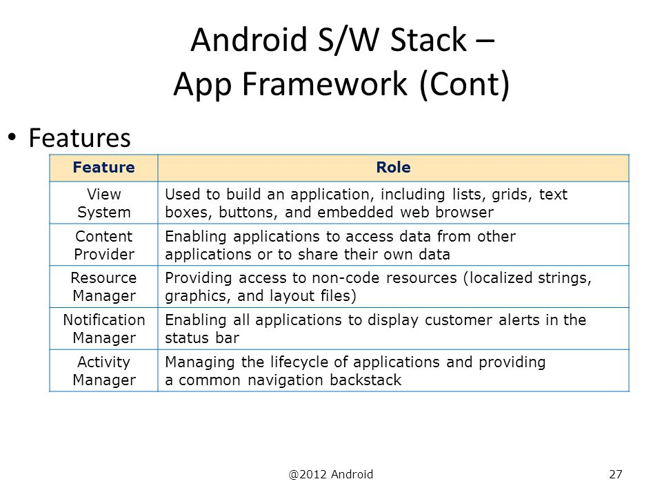 @2012 Android27 Android S/W Stack – App Framework (Cont) Features FeatureRole View System Used to build an application, including lists, grids, text b