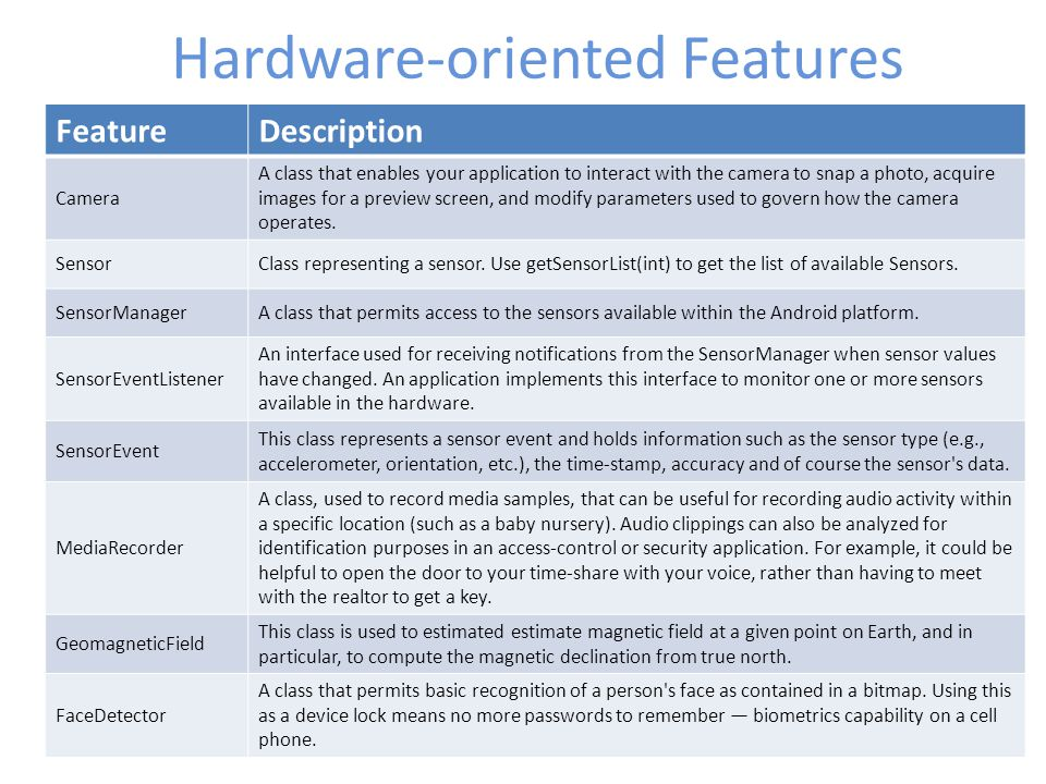 Hardware-oriented Features FeatureDescription Camera A class that enables your application to interact with the camera to snap a photo, acquire images for a preview screen, and modify parameters used to govern how the camera operates.