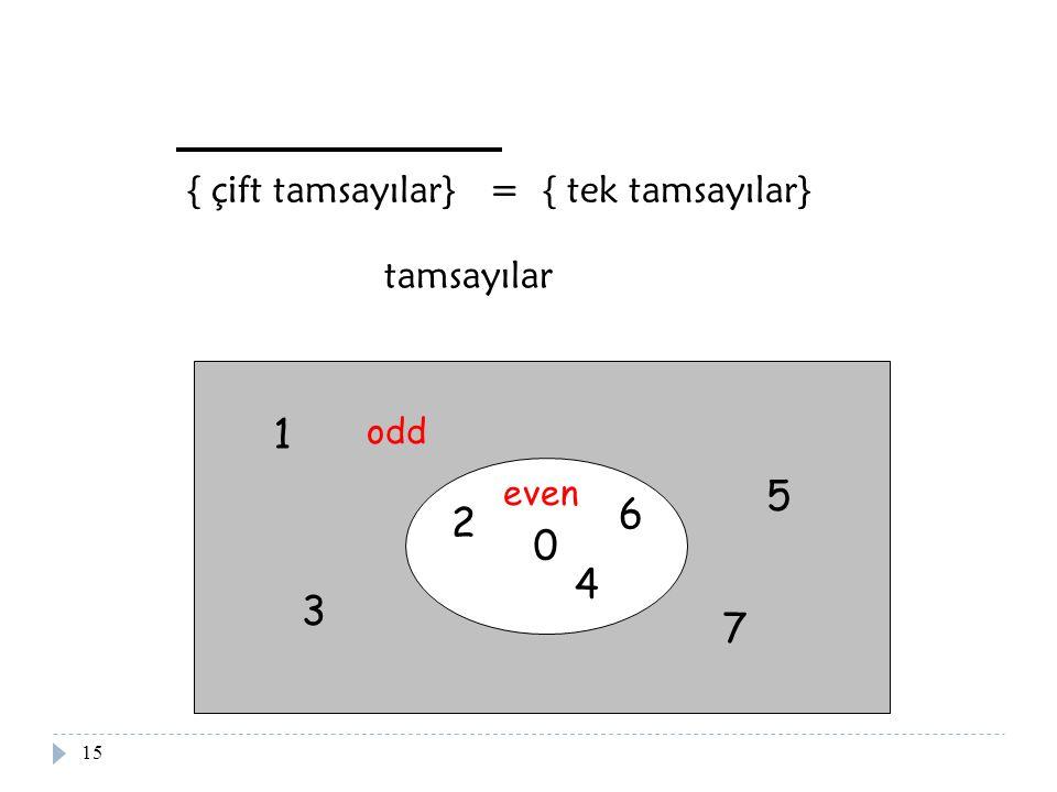 15 0 2 4 6 1 3 5 7 even { çift tamsayılar} = { tek tamsayılar} odd tamsayılar