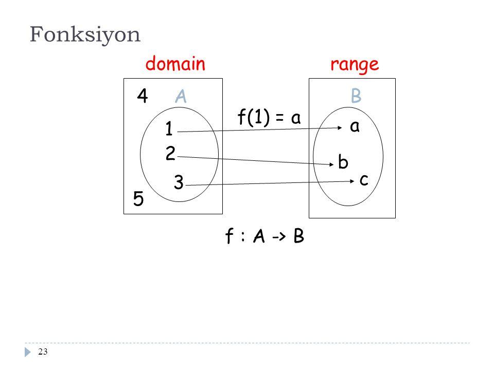 23 Fonksiyon domain 1 2 3 a b c range f : A -> B A B f(1) = a 4 5