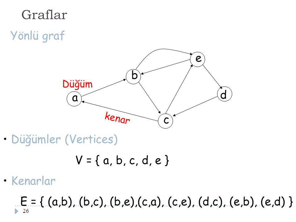 26 Graflar Yönlü graf Düğümler (Vertices) V = { a, b, c, d, e } Kenarlar E = { (a,b), (b,c), (b,e),(c,a), (c,e), (d,c), (e,b), (e,d) } Düğüm kenar a b
