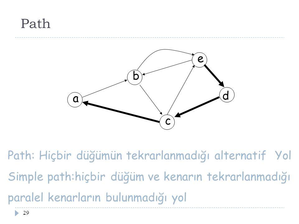 29 Path a b c d e Path: Hiçbir düğümün tekrarlanmadığı alternatif Yol Simple path:hiçbir düğüm ve kenarın tekrarlanmadığı paralel kenarların bulunmadı