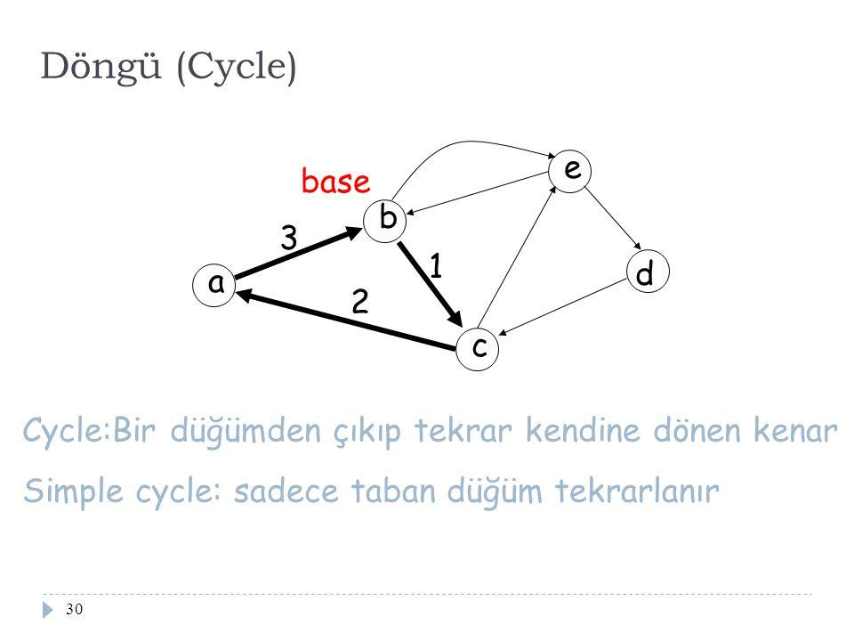 30 Döngü (Cycle) a b c d e 1 2 3 Cycle:Bir düğümden çıkıp tekrar kendine dönen kenar Simple cycle: sadece taban düğüm tekrarlanır base