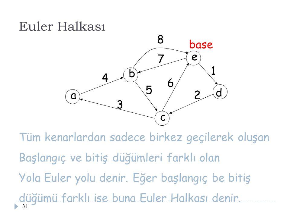 31 Euler Halkası a b c d e 1 2 3 4 5 6 7 8 base Tüm kenarlardan sadece birkez geçilerek oluşan Başlangıç ve bitiş düğümleri farklı olan Yola Euler yol