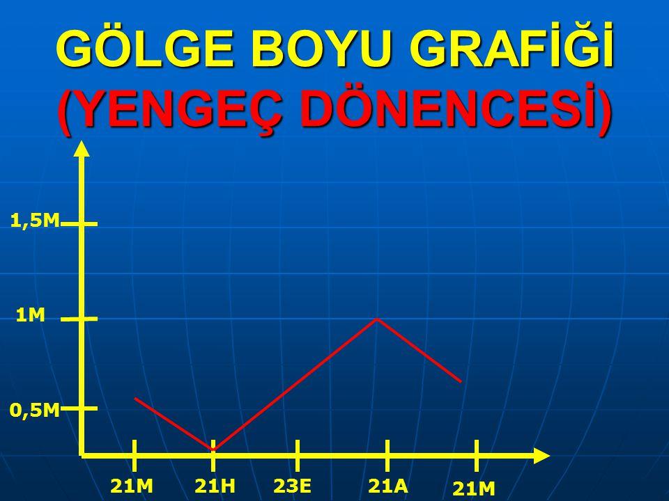 GÖLGE BOYU GRAFİĞİ (YENGEÇ DÖNENCESİ) 21M21H23E21A 21M 0,5M 1M 1,5M