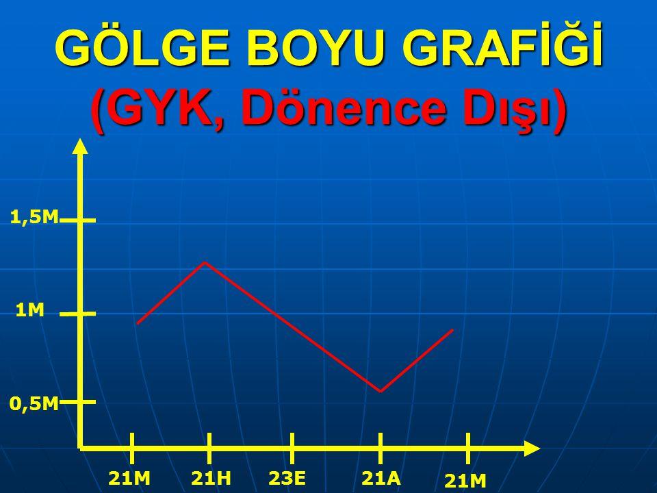 GÖLGE BOYU GRAFİĞİ (GYK, Dönence Dışı) 21M21H23E21A 21M 0,5M 1M 1,5M