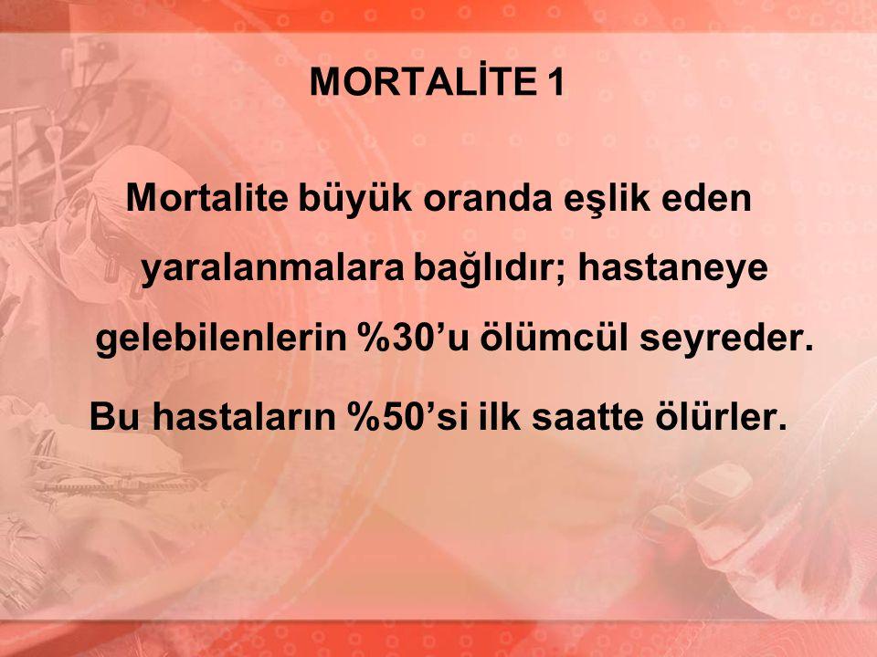 MORTALİTE 1 Mortalite büyük oranda eşlik eden yaralanmalara bağlıdır; hastaneye gelebilenlerin %30'u ölümcül seyreder. Bu hastaların %50'si ilk saatte