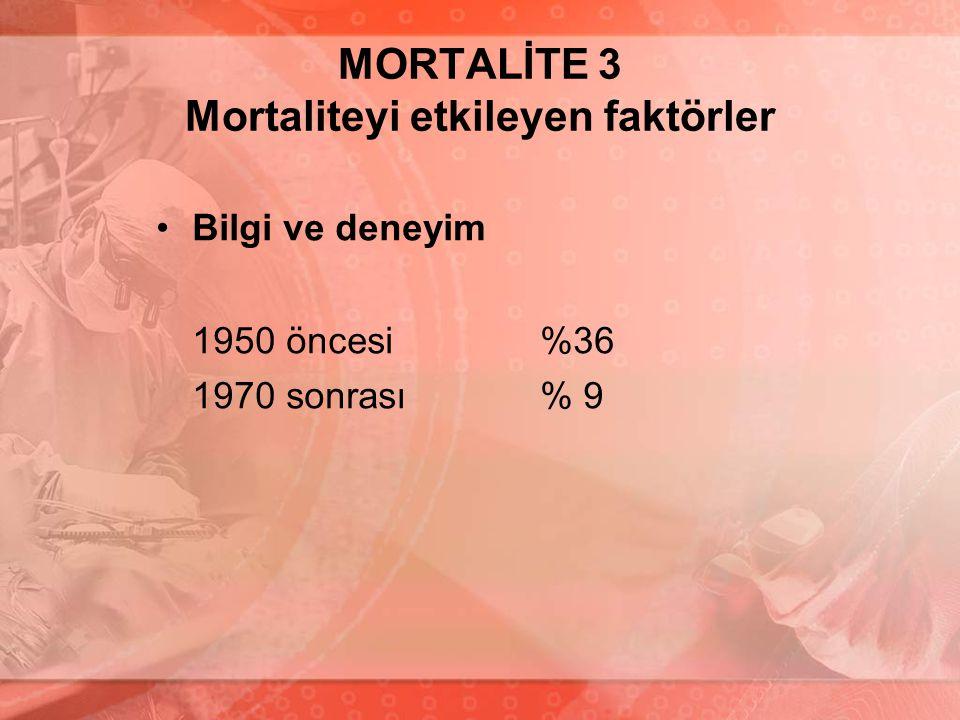 MORTALİTE 3 Mortaliteyi etkileyen faktörler Bilgi ve deneyim 1950 öncesi%36 1970 sonrası% 9