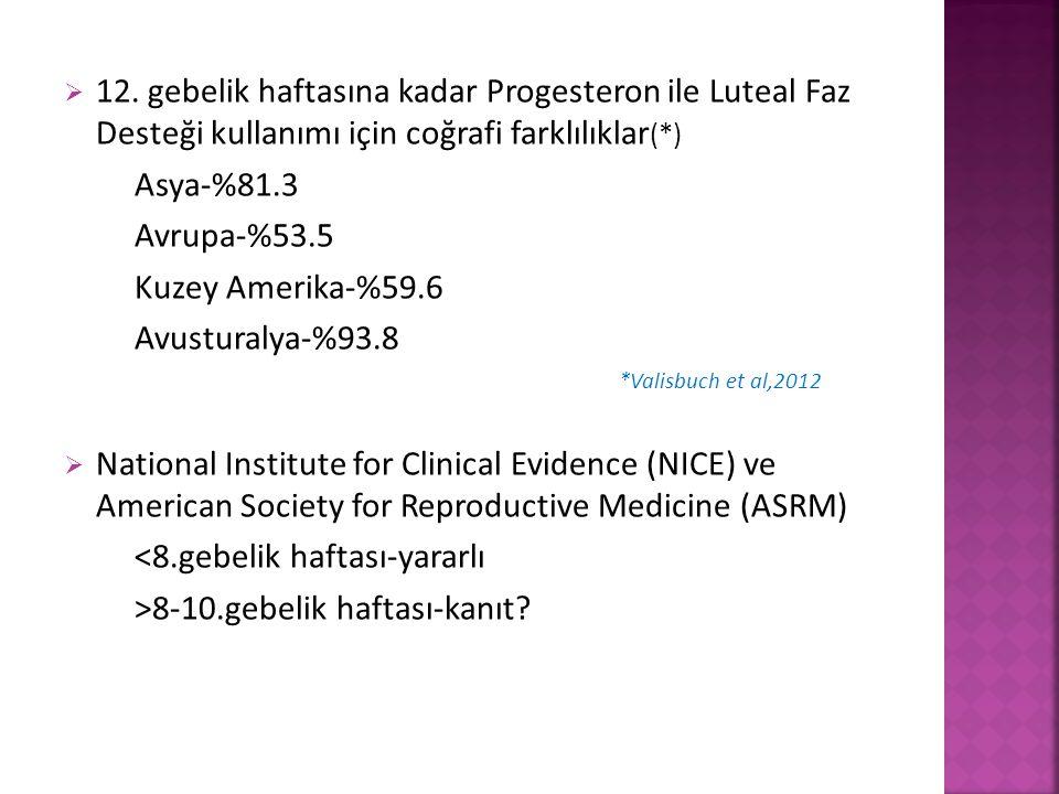  12. gebelik haftasına kadar Progesteron ile Luteal Faz Desteği kullanımı için coğrafi farklılıklar (*) Asya-%81.3 Avrupa-%53.5 Kuzey Amerika-%59.6 A