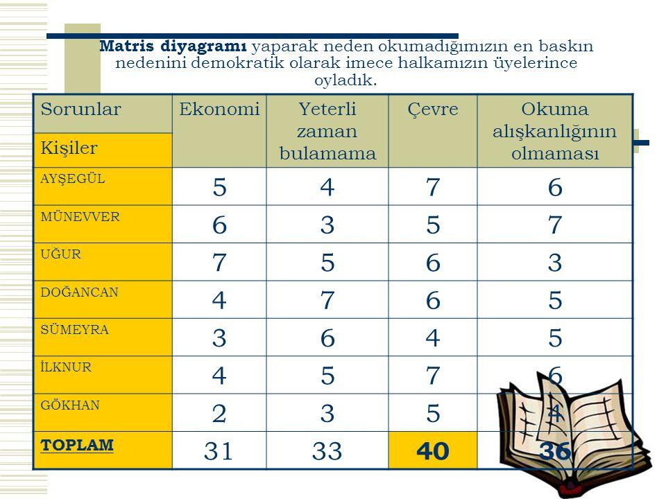Matris diyagramı yaparak neden okumadığımızın en baskın nedenini demokratik olarak imece halkamızın üyelerince oyladık. SorunlarEkonomiYeterli zaman b