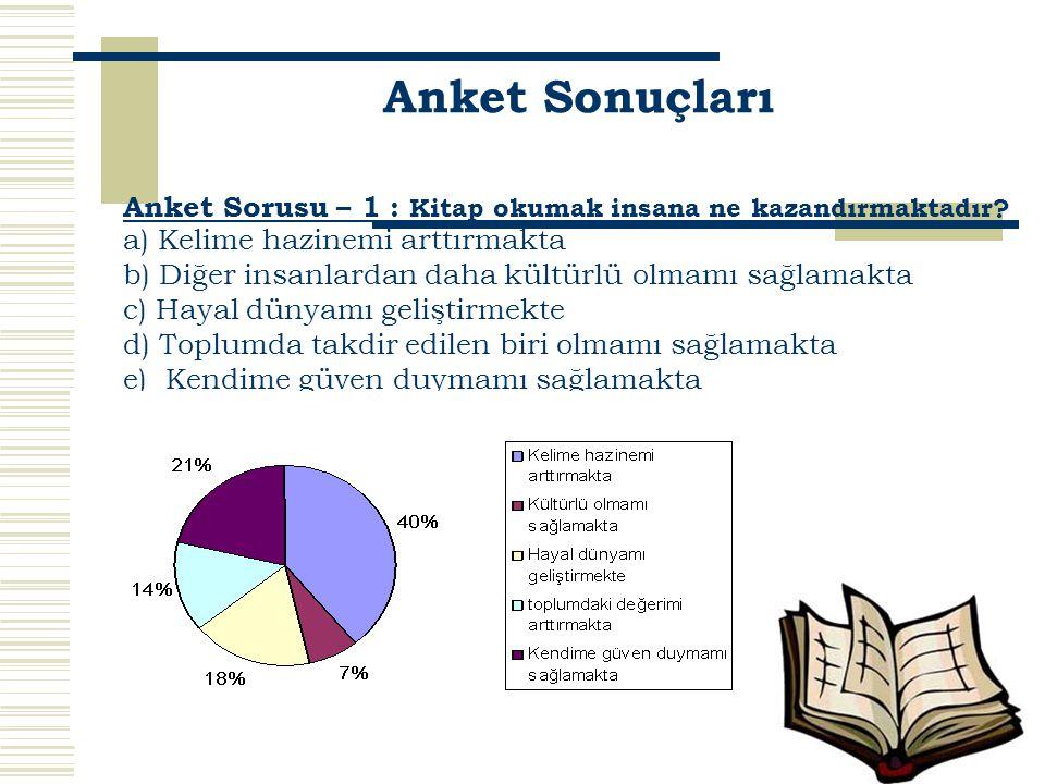 Anket Sonuçları Anket Sorusu – 1 : Kitap okumak insana ne kazandırmaktadır? a) Kelime hazinemi arttırmakta b) Diğer insanlardan daha kültürlü olmamı s