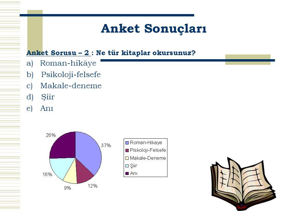 Anket Sorusu – 2 : Ne tür kitaplar okursunuz? a) Roman-hikâye b) Psikoloji-felsefe c) Makale-deneme d) Şiir e) Anı Anket Sonuçları