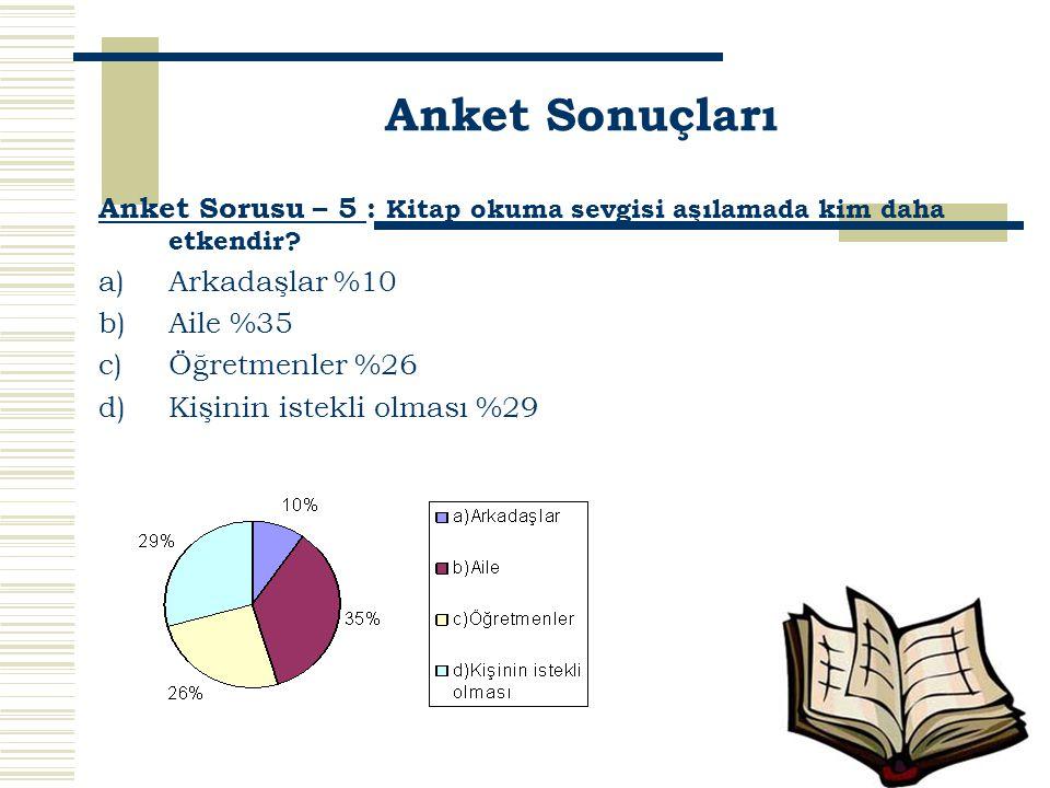 Anket Sorusu – 5 : Kitap okuma sevgisi aşılamada kim daha etkendir? a)Arkadaşlar %10 b)Aile %35 c)Öğretmenler %26 d)Kişinin istekli olması %29 Anket S