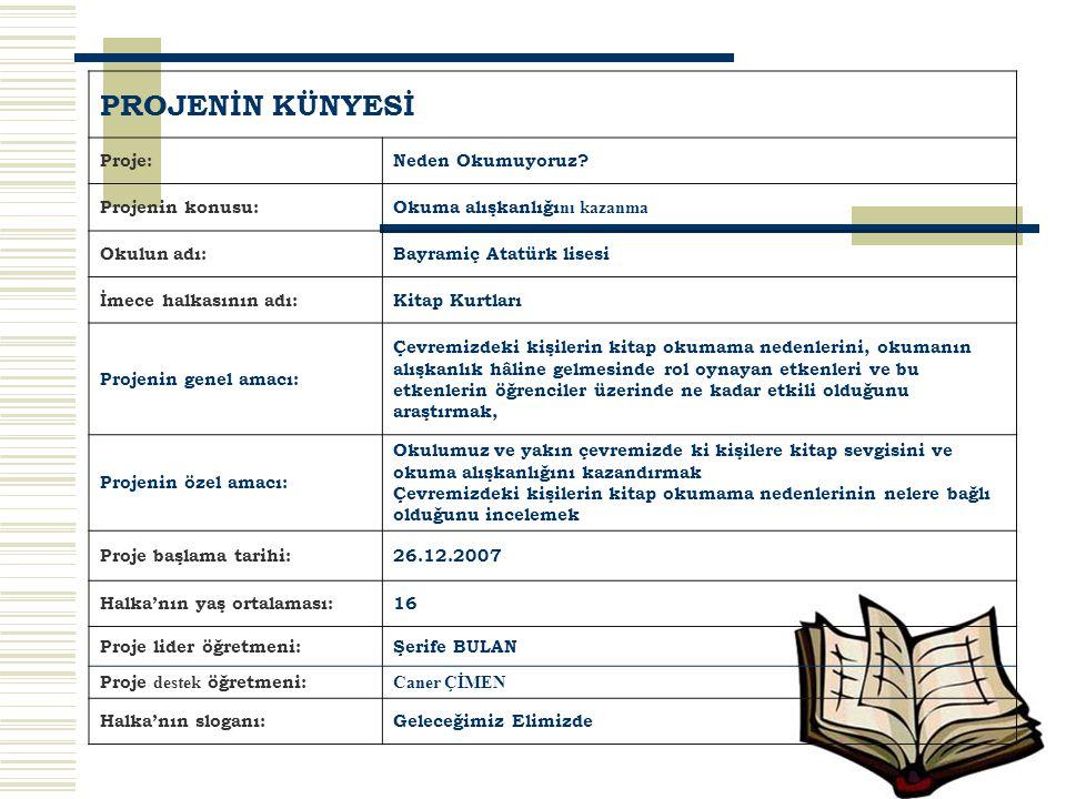 6.Anketin uygulanması ve Değerlendirilmesi Yaptığımız araştırmanın sonuçlarına göre okulumuz öğrencilerinin kitap okumama nedenlerinin yüzde olarak dağılımı şöyledir: %57,22: Kitap okuma bilinci aileleri, toplum ve eğitim sistemi tarafından yerleştirilmediği için 50,52 Televizyon, sinema, bilgisayar gibi faktörler kitap okuma alışkanlığını yok ettiği için %23,71: Kitap okumak insanı sıktığı için %23,20: Kitaplar çok pahalı olduğu için %19,28: Vakit bulamadıkları için %6,70 : Piyasadaki kitaplar insanları tatmin edici düzey ve içerikte olmadığı için %3,61 : Aradıkları kitapları bulamadıkları için Bu ankette bir kullanıcı birden fazla seçenek işaretleyebilmiştir.