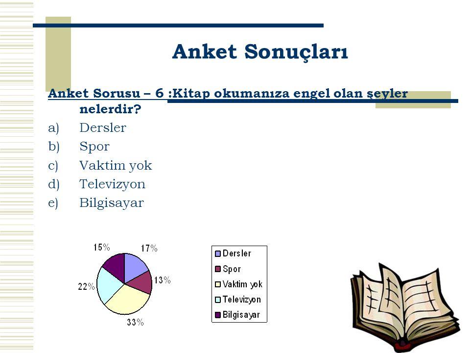 Anket Sorusu – 6 :Kitap okumanıza engel olan şeyler nelerdir? a)Dersler b)Spor c)Vaktim yok d)Televizyon e)Bilgisayar Anket Sonuçları