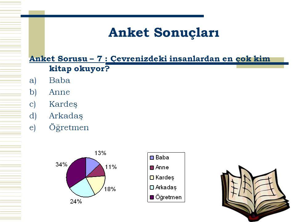 Anket Sorusu – 7 : Çevrenizdeki insanlardan en çok kim kitap okuyor? a)Baba b)Anne c)Kardeş d)Arkadaş e)Öğretmen Anket Sonuçları