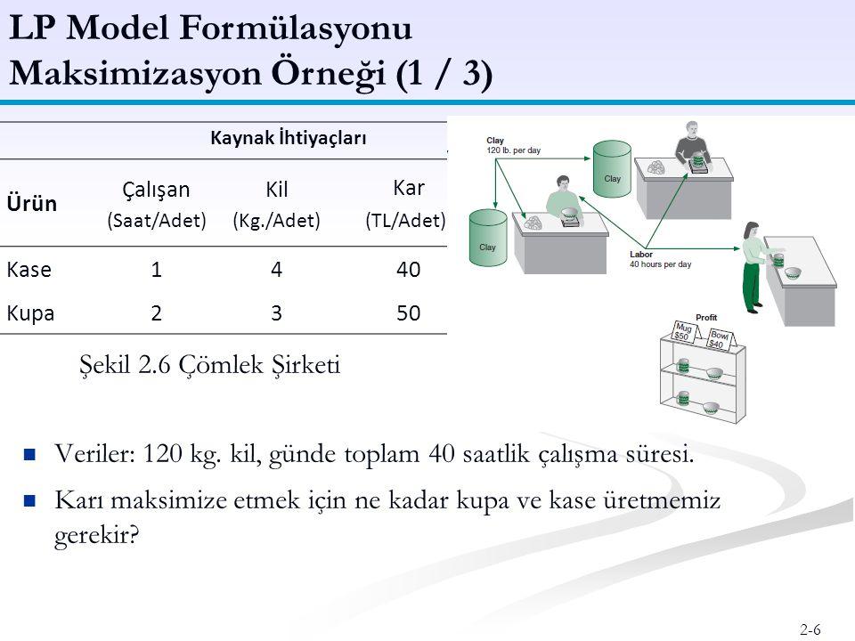 2-7 LP Model Formülasyonu Maksimizasyon Örneği (2 / 3) Kaynak Günde 40 saat çalışma Durum:120 kg kil Karar x 1 = günde üretilen kase sayısı Değişkenleri: x 2 = günde üretilen kupa sayısı Amaç Maksimize Z = 40TLx 1 + 50TLx 2 Fonksiyonu: Z = günlük kar Kaynak 1x 1 + 2x 2  40 çalışma saati Kısıtı:4x 1 + 3x 2  120 kil ağırlığı Negatif olmayan x 1  0; x 2  0 Kısıtlar: