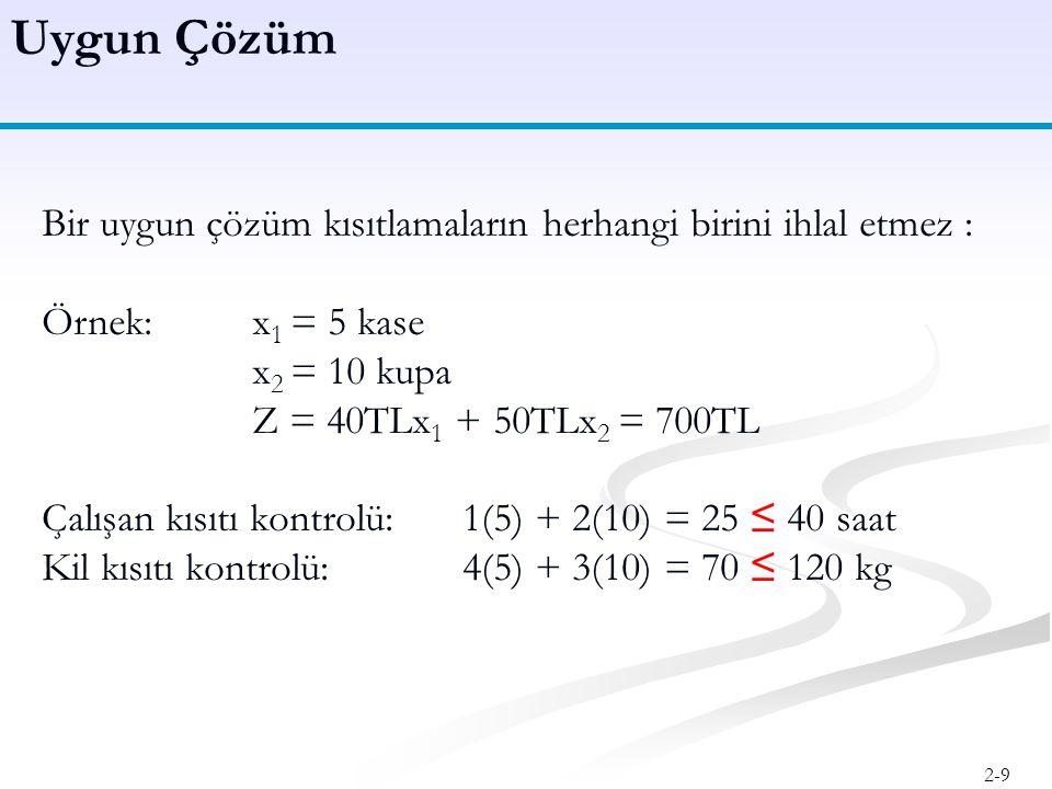 2-10 Bir olanaksız çözüm kısıtlamaları en az birini ihlal eder: Örnek:x 1 = 10 kase x 2 = 20 kupa Z = 40TLx 1 + 50TLx 2 = 1400TL Çalışan kısıtı kontrolü:1(10) + 2(20) = 50 > 40 saat Olanaksız çözümler