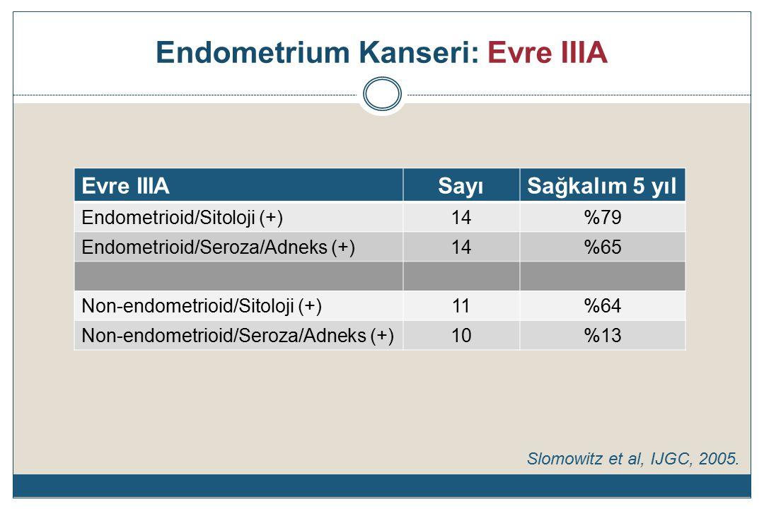 Endometrium Kanseri: Evre IIIA Evre IIIASayıSağkalım 5 yıl Endometrioid/Sitoloji (+)14%79 Endometrioid/Seroza/Adneks (+)14%65 Non-endometrioid/Sitoloji (+)11%64 Non-endometrioid/Seroza/Adneks (+)10%13 Slomowitz et al, IJGC, 2005.