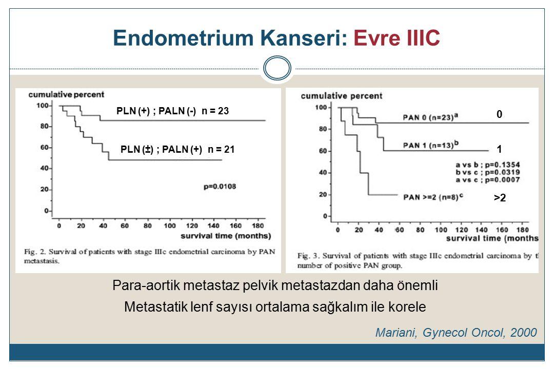 Endometrium Kanseri: Evre IIIC Para-aortik metastaz pelvik metastazdan daha önemli Metastatik lenf sayısı ortalama sağkalım ile korele Mariani, Gynecol Oncol, 2000 PLN (+) ; PALN (-) n = 23 PLN (±) ; PALN (+) n = 21 0 1 >2