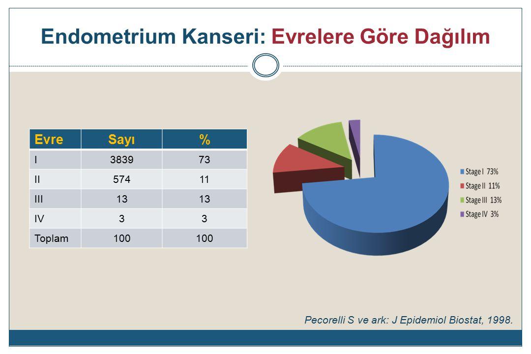 Endometrium Kanseri: Evrelere Göre Dağılım EvreSayı% I383973 II57411 III13 IV33 Toplam100 Pecorelli S ve ark: J Epidemiol Biostat, 1998.